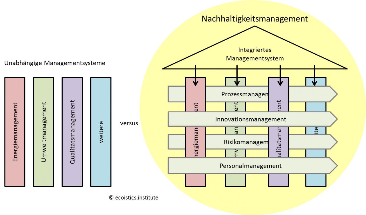 Integriertes Managementsystem - ecoistics.institute